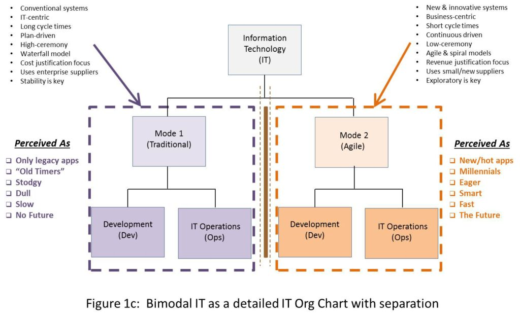 explain the bimodal workforce In this section, you will expand your analysis by employing descriptive statistics or summary statistics to further describe characteristics of the workforce.