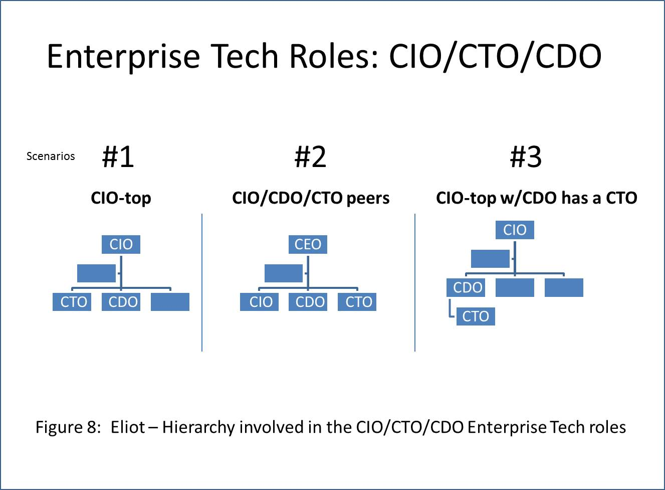Image Result For Chief Digital Officer Vs Cto