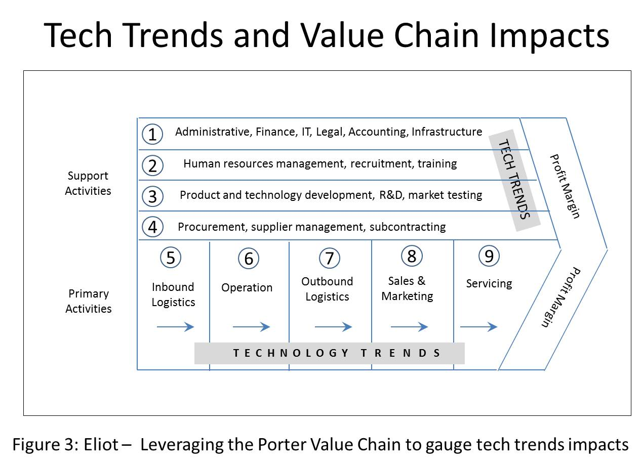 human resources value chain